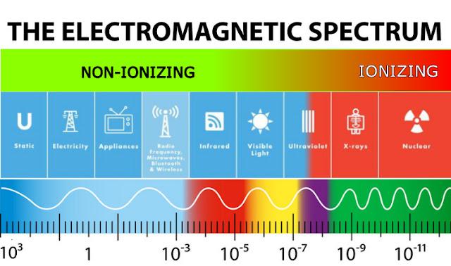 Electro-magnetic Spectrum