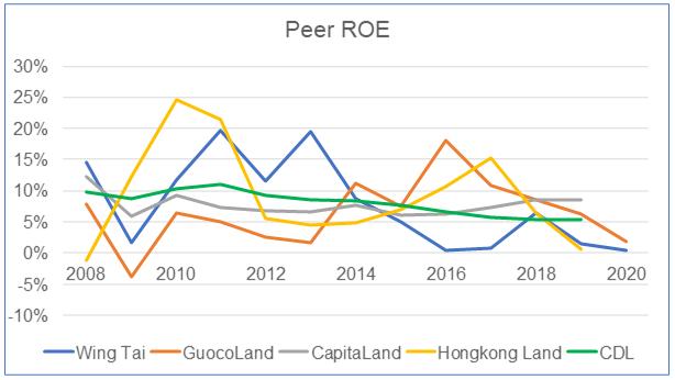 Wing Tai Peer ROE