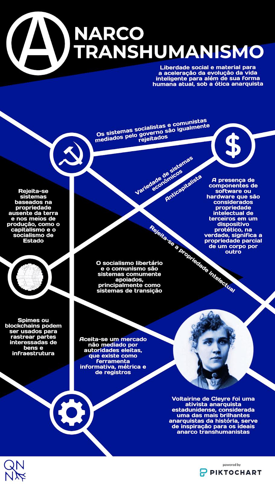 Princípios do Anarco Transhumanismo [Infográfico]