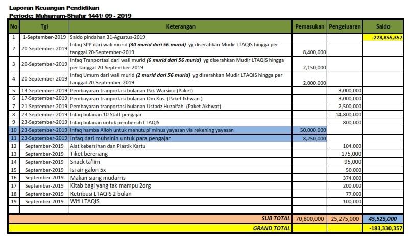 Laporan Keuangan Yayasan Pendidikan 2019