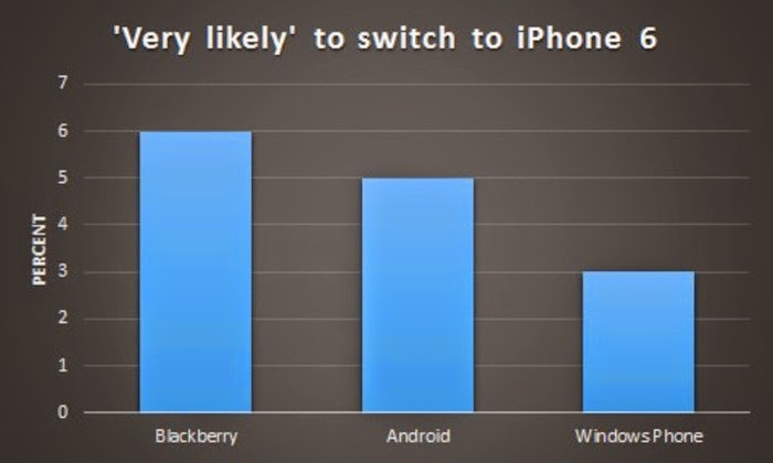 Only 3 Percent Of Windows Phone Users Would Buy An iPhone 6, Specs of iPhone 6, iPhone 6 vs Andoird and Windows Phone