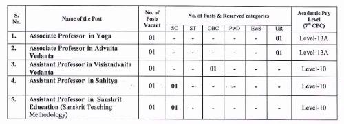 Recruitment of various post in  NATIONAL SANSKRIT UNIVERSITY