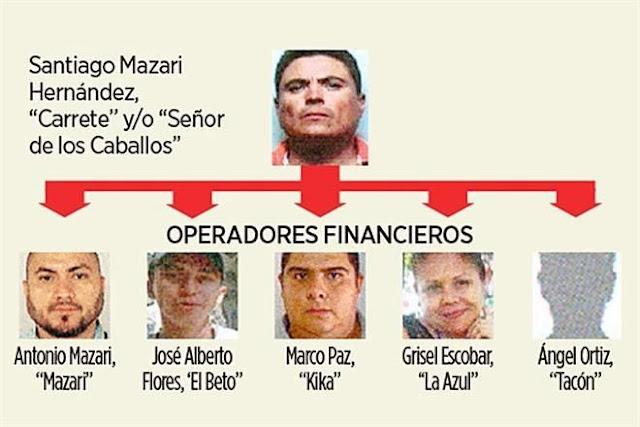 """Revelan que capo """"El Señor de Los Caballos"""" financio campañas a 11 candidatos de 8 partidos distintos"""