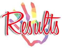 Bharathiar University Results 2020