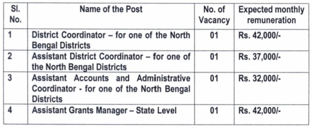 ISGPP Recruitment 2019 Apply Online West Bengal Job Vacancies by Jobcrack.online