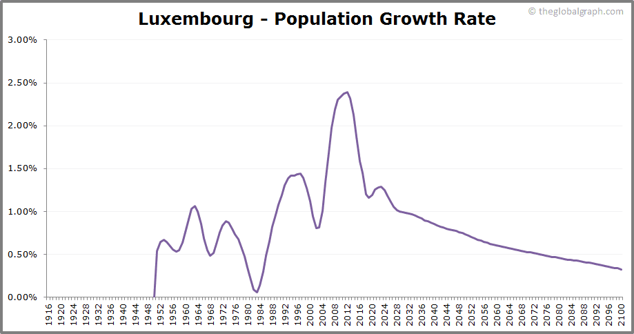 Luxembourg  Population Growth Rate