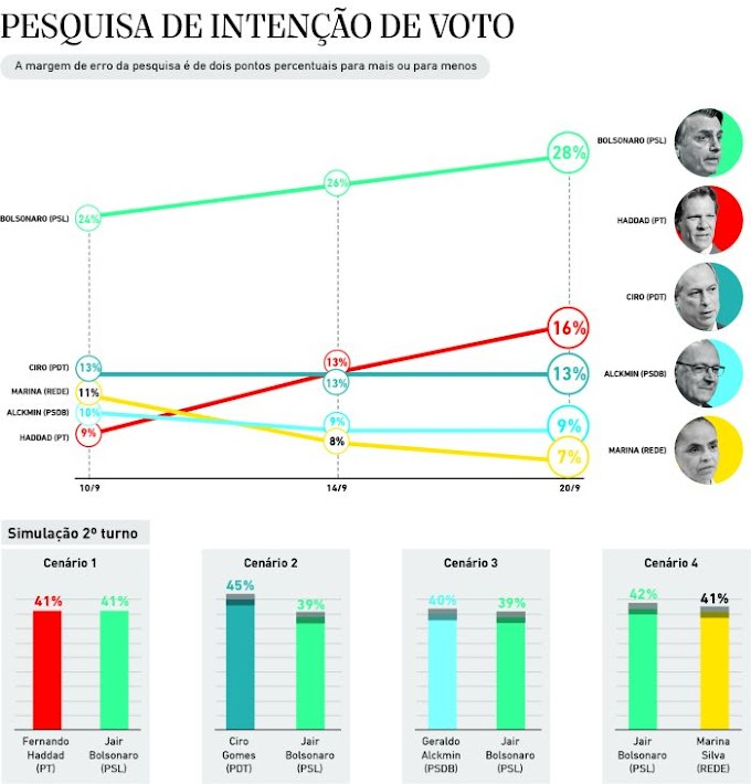 Datafolha: Bolsonaro lidera com 28%; Haddad e Ciro estão empatados