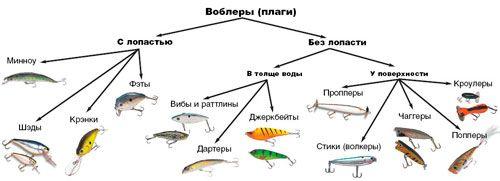 Разновидности воблеров