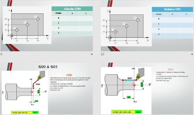Cours Machine-Outil à Commande Numérique (MOCN) G00, G01, G02 ET G03
