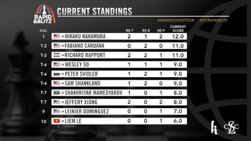 Le classement général après les 9 rondes du Rapide - Photo © site officiel