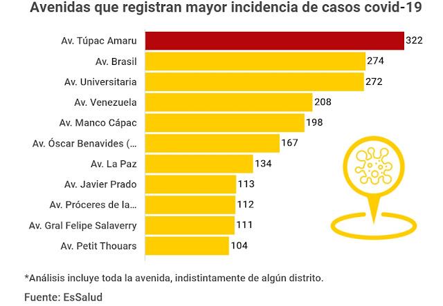 Avenidas de Lima con más infectados por coronavirus, mapa de calor de EsSalud