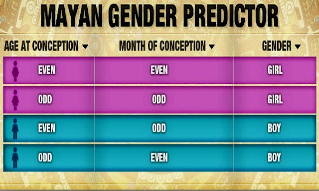 Maya gender prediction tricks