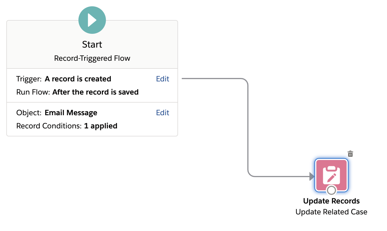 Use Flows to Track Incoming Emails on Cases in Salesforce