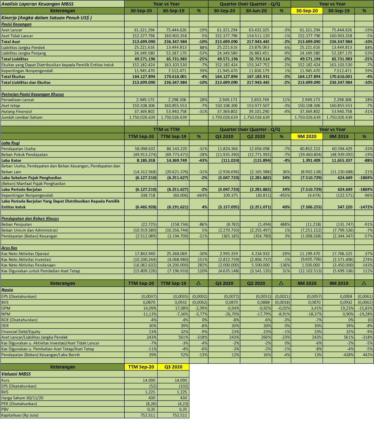 Idx Investor Mbss Q3 2020 Pt Mitrabahtera Segara Sejati Tbk Analisis Laporan Keuangan
