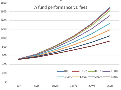 Graphical representation of $500K nest egg performance, assuming 5% return against various fees: