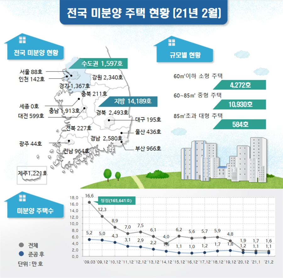 2021년 2월말 기준 전국 미분양 전월 대비 7.8% 감소, 총 15,786호