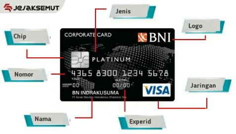 Yuks Mengenal Kode Cvv Cvc Kartu Kredit Debit Bni Jejaksemut