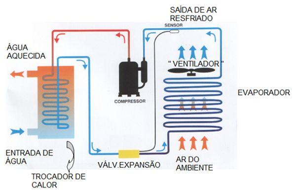 Dicas para ser um instalador de bombas de calor clube do for Como funciona una bomba de calor para piscina