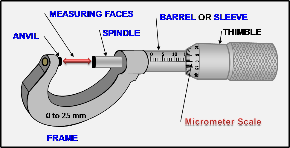 ford gauge diagram physics learn with innovative technique.: micrometer screw ... screw gauge diagram