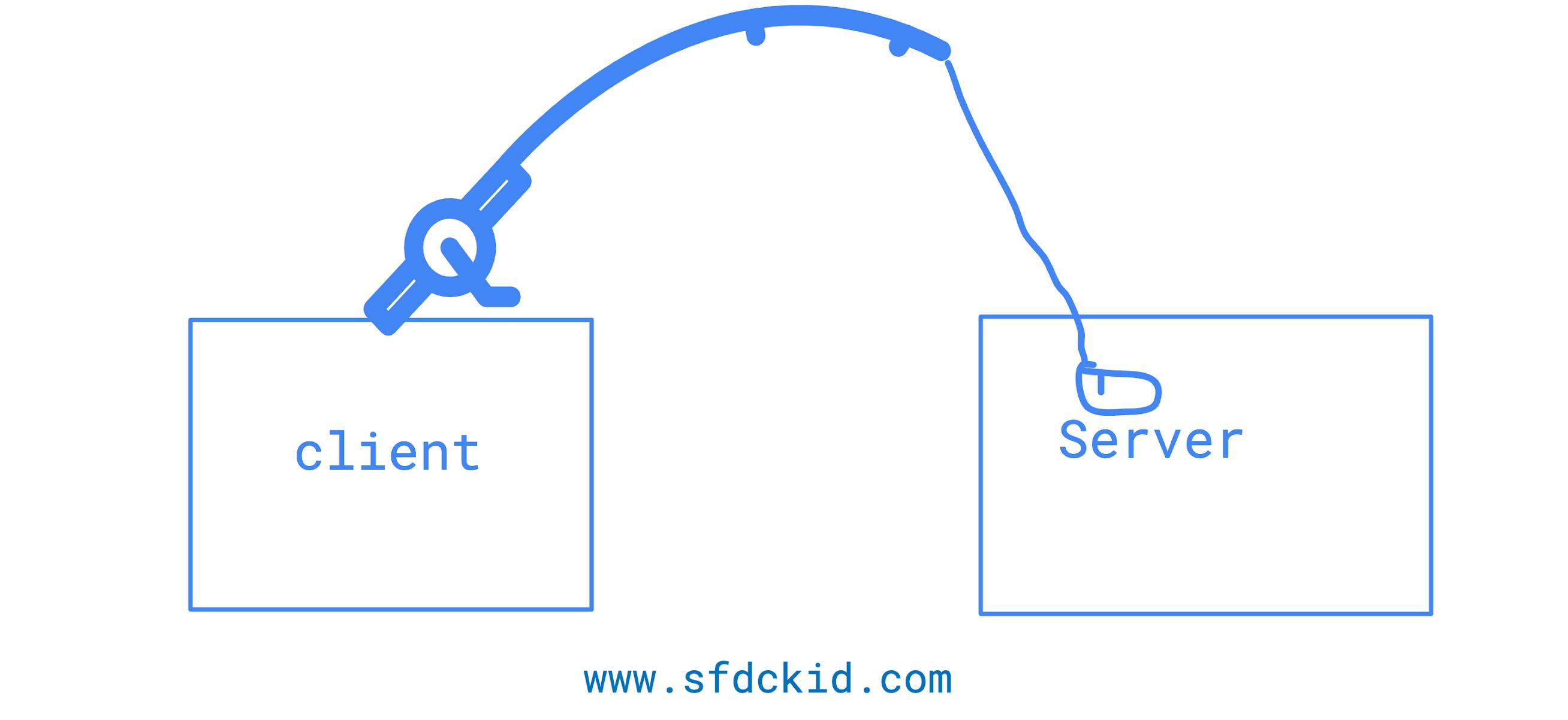 salesforceServerClient