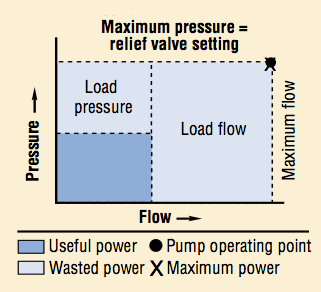 Flow pressure curve of a fixed displacement pump