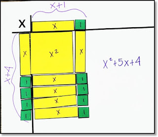 Algebra tiles showing x^2 + 5x + 4 as a rectangle with side lengths x + 1 and x + 4