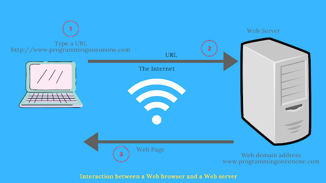 What is Web Browser | Its Features and Types