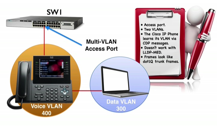 Voice Vlan Theory | Best Cisco CCNA CCNP and Linux/CentOS PDF Notes