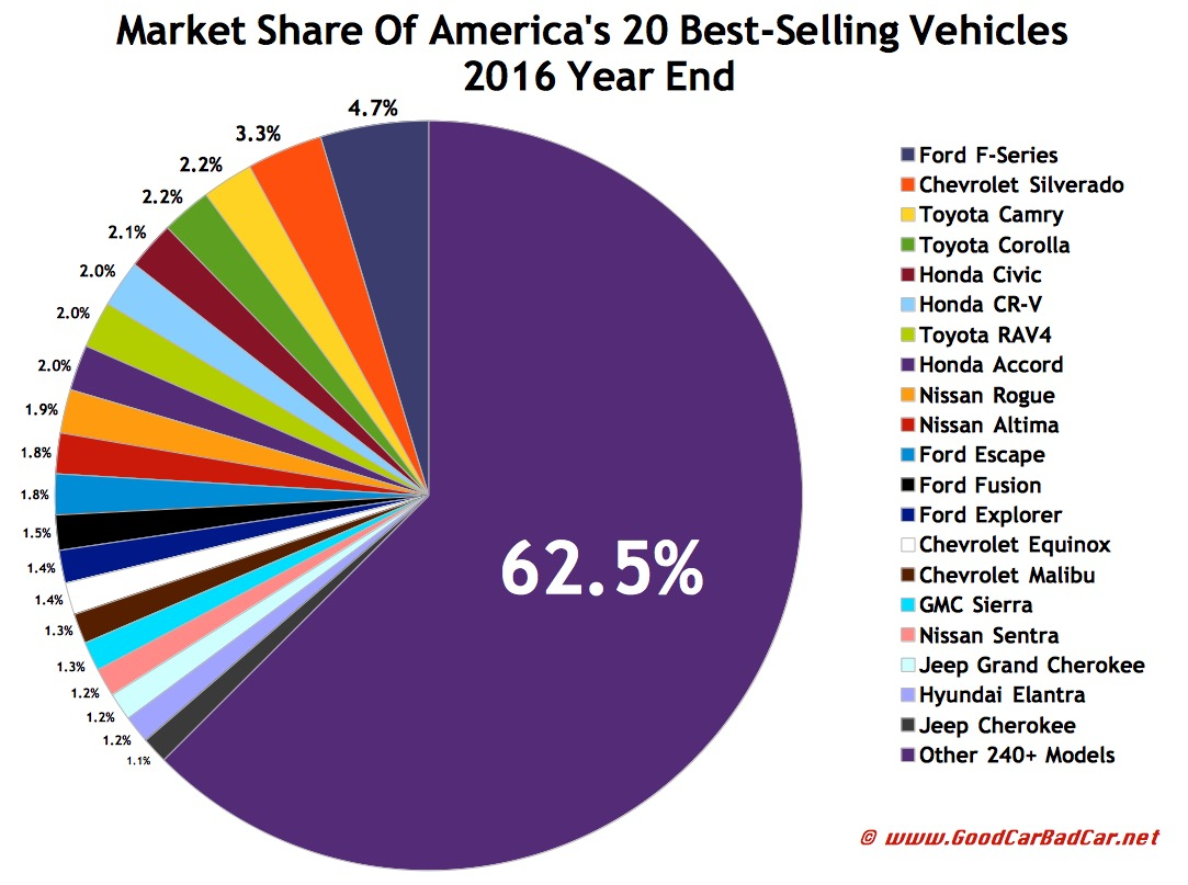 Top 30 Best-Selling Vehicles In America – 2016 Year End
