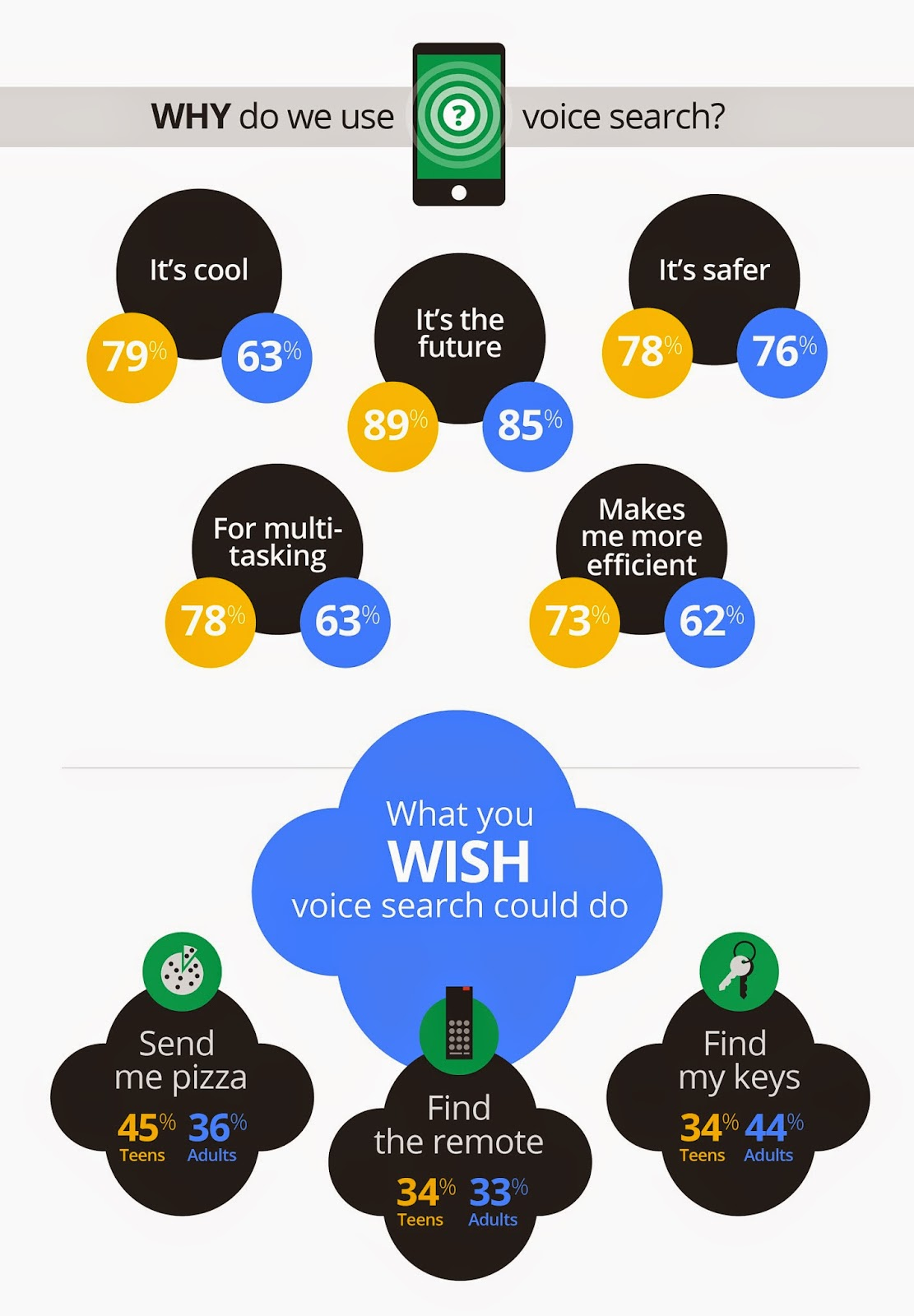 official google blog omg mobile voice survey reveals teens love mobile voice survey reveals teens love to talk