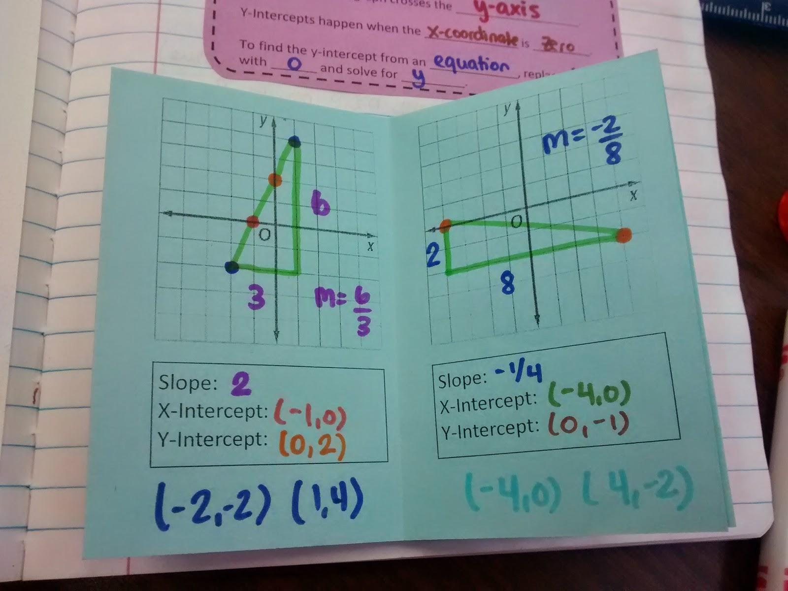 Math love algebra 1 unit 2 linear functions inb pages slope intercept form notes falaconquin