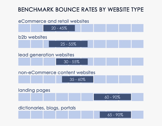 bounce-rates-by.website-type