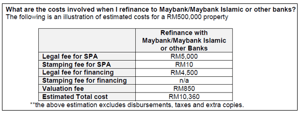 Refinancing charges