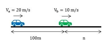Mobil A dan B terpisah sejauh 100 meter serta bergerak ke arah yang sama. Jika mobil A memiliki kecepatan 20 m/s dan mobil B kecepatannya 10 m/s dan keduanya bergerak bersamaan, berapakah: