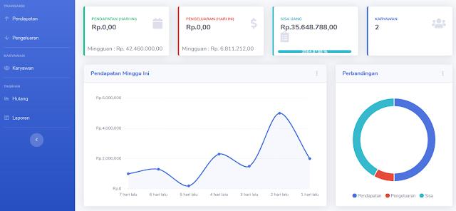 Sistem Informasi KeuanganBerbasis WEB
