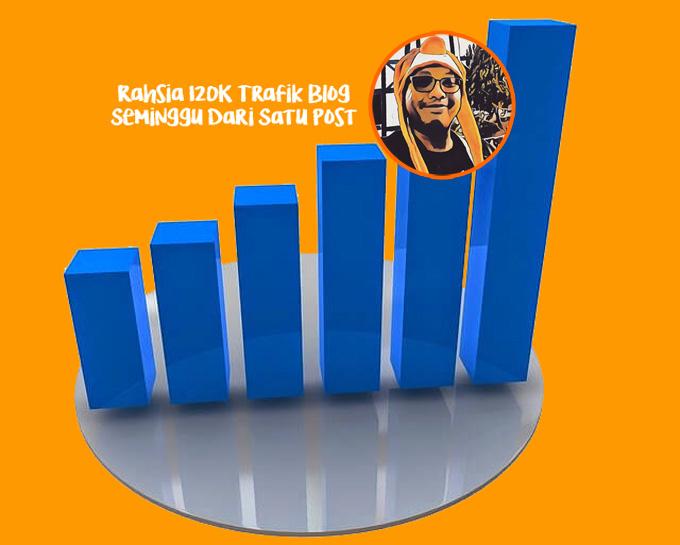 Petua dan Rahsia Trafik Blog 120K Seminggu Dari Satu Post
