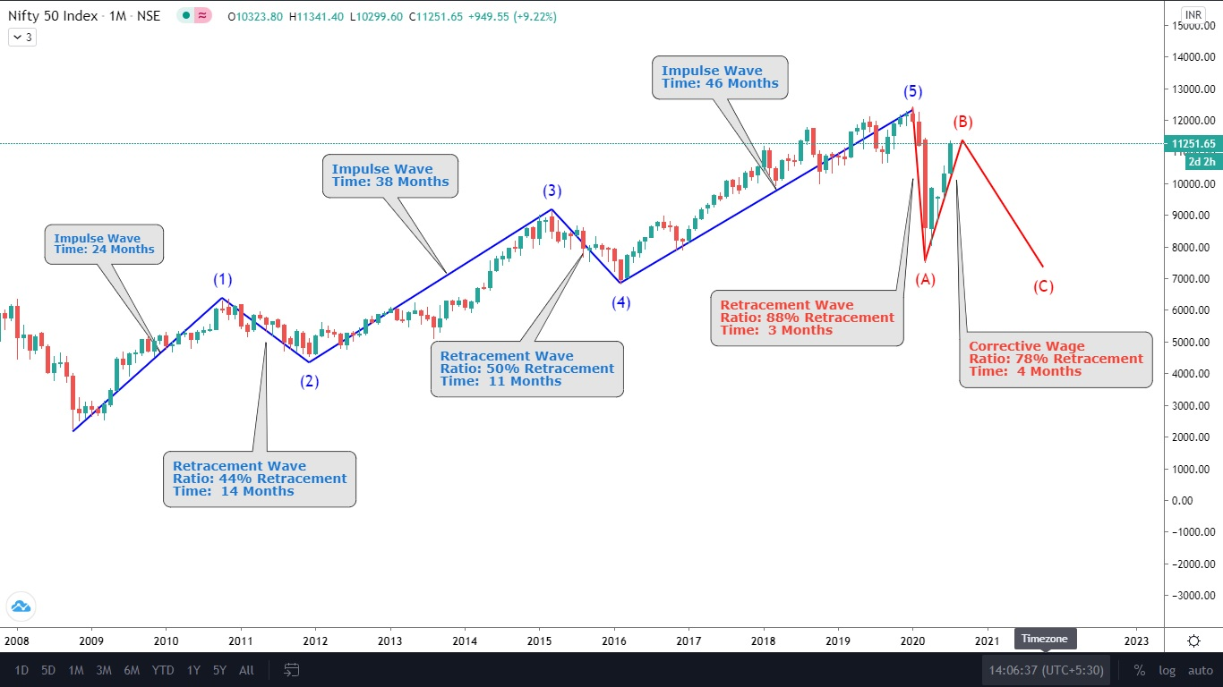 Elliott Wave Pattern On Nifty Long Term Chart