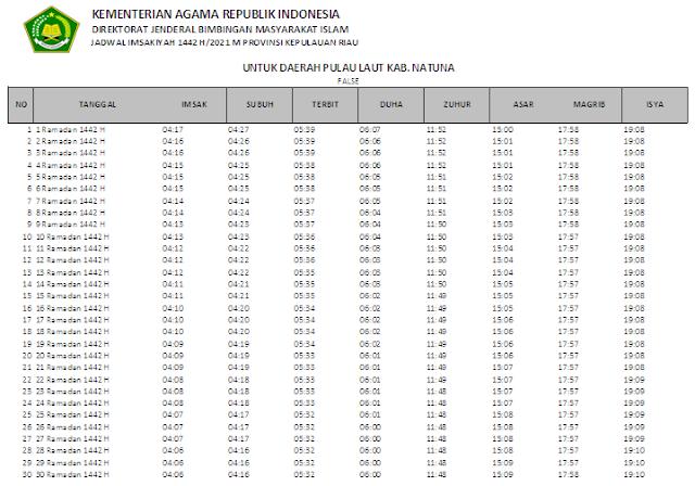 Jadwal Imsakiyah Ramadhan 1442 H Daerah Pulau Laut Kabupaten Natuna, Provinsi Kepulauan Riau