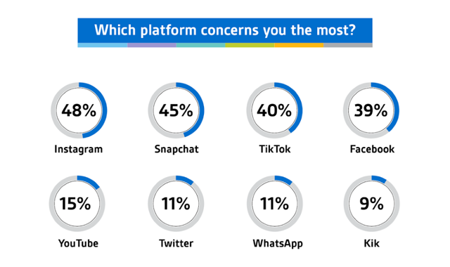 Social Media Parenting Statistics