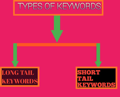 Types-of-keywords