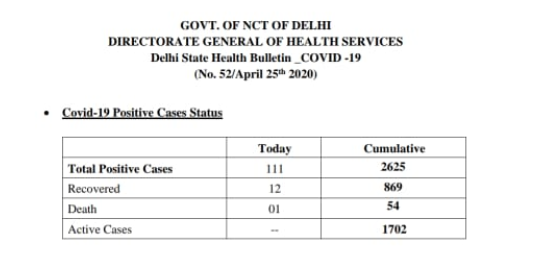 Delhi COVID19 Bulletin 25 April 2020