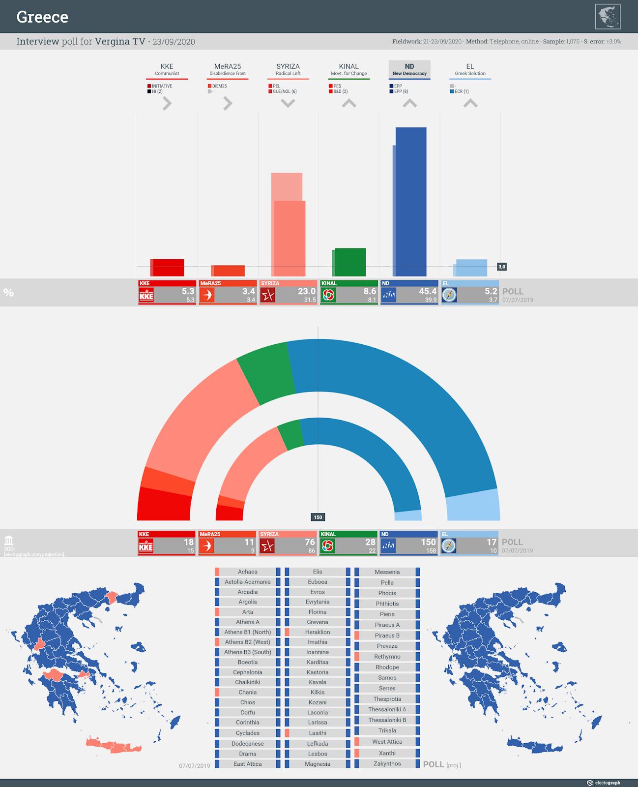 GREECE: Interview poll chart for Vergina TV, 23 September 2020