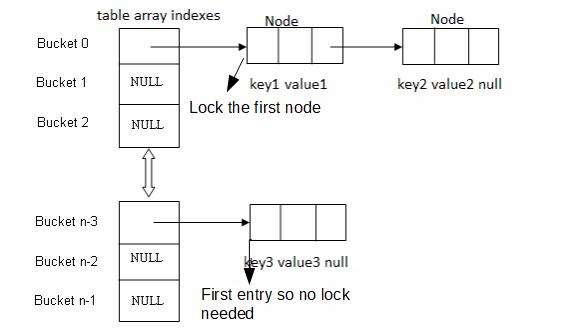 ConcurrentHashMap Internal implementation in Java
