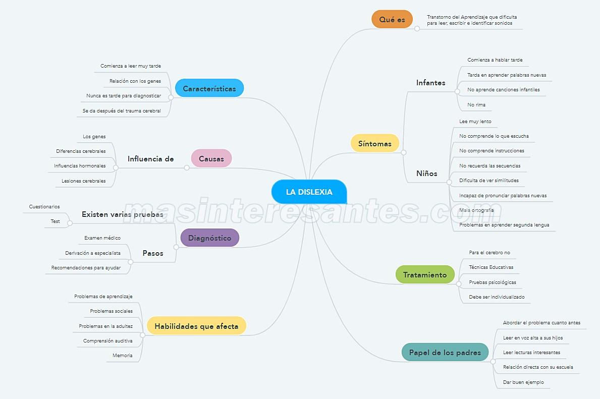 mapa mental de dislexia