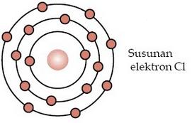 struktur atom cl