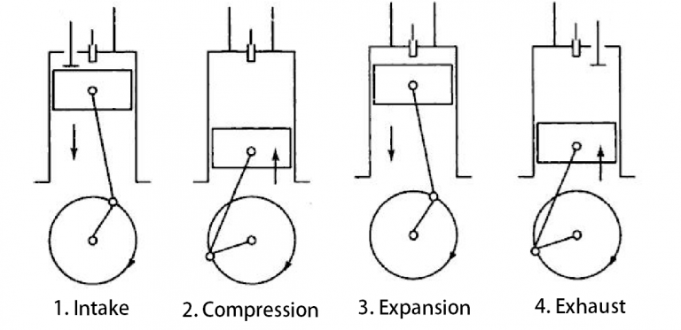 MECHANICAL ENGINEERING: Basic Mechanical Engineering