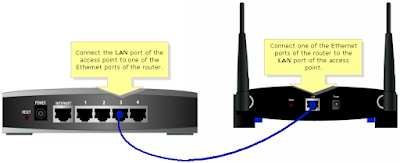 LAN Port in access point