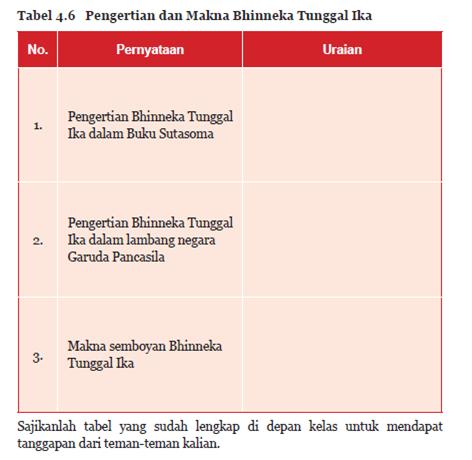 Pengertian dan Makna Bhinneka Tunggal Ika PKN Kelas 7