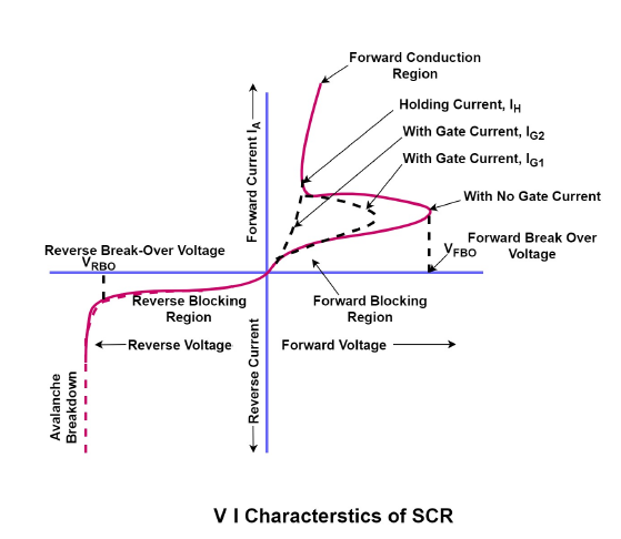 vi characteristics of scr