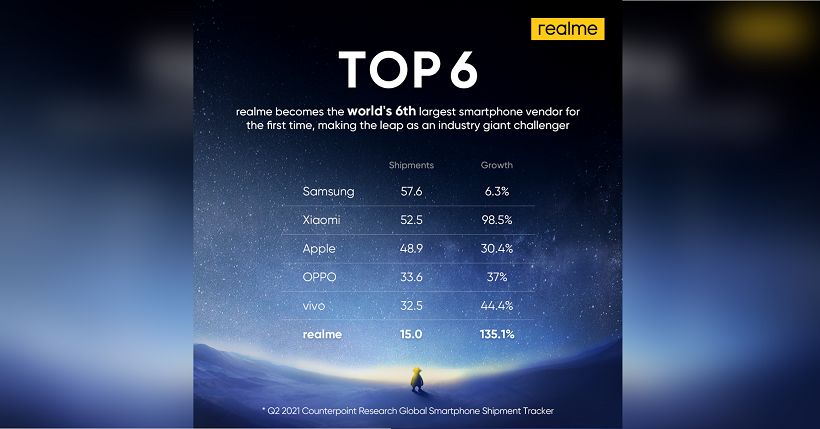 realme becomes top 6 smartphone brand worldwide